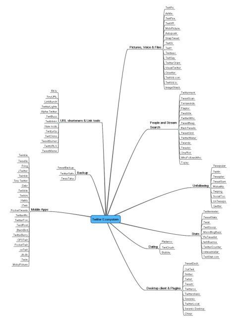 Twitter_Ecosystem